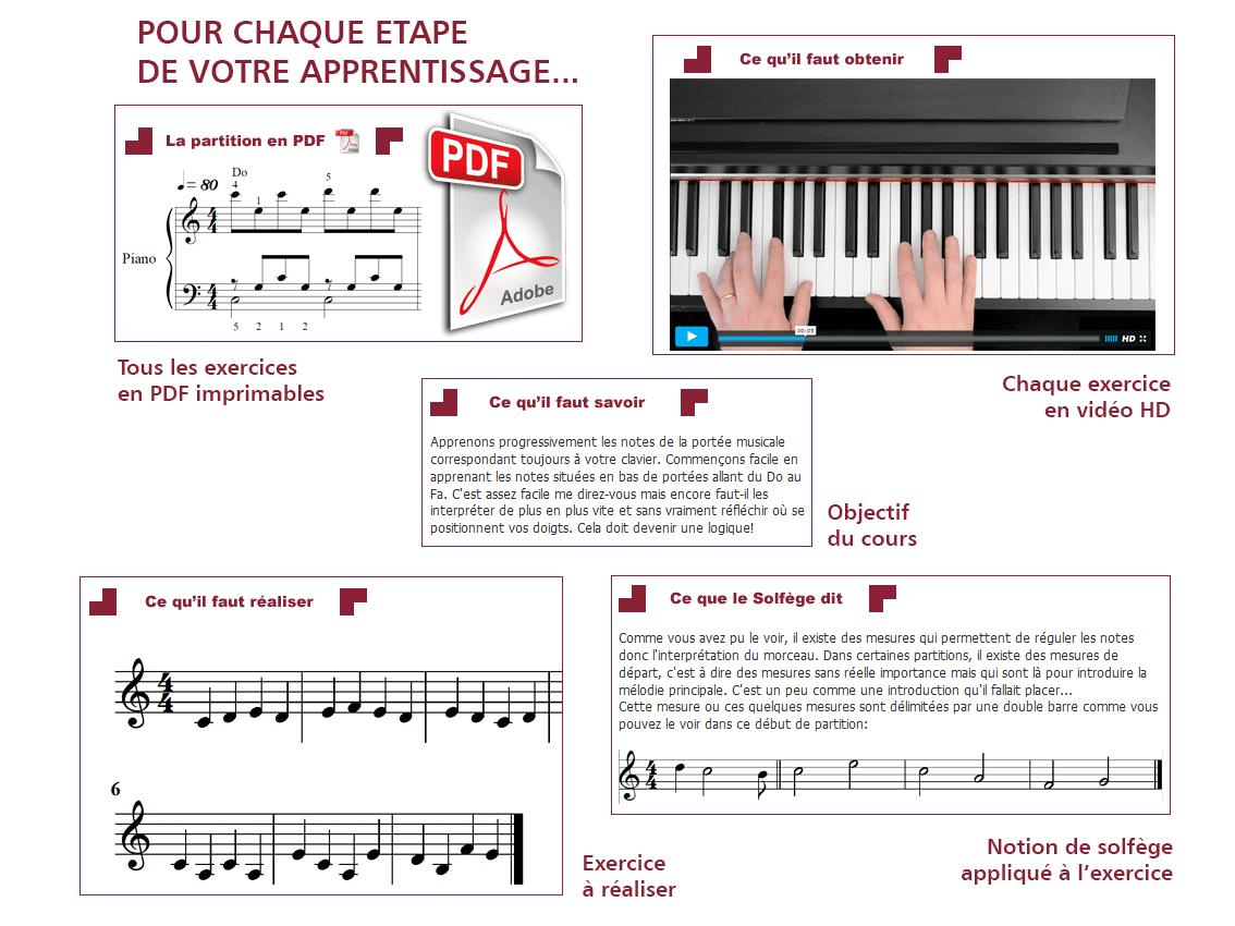 Célèbre Cours de piano en ligne pour 14.90€ - Un cours par internet pour  GB89
