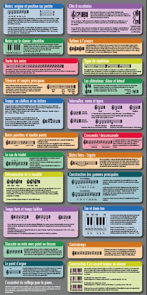 l u0026 39 essentiel du solf u00e8ge expliqu u00e9 dans votre cours de piano